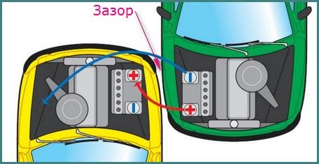 Как правильно прикурить от другого автомобиля, обзор-1