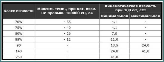 Таблица вязкости моторных масел по температуре, аналитика-2