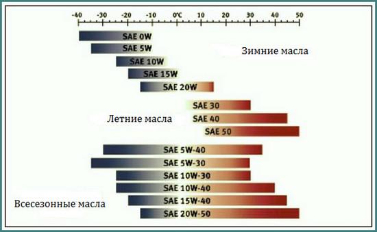 Таблица вязкости моторных масел по температуре, аналитика-4