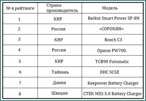 Рейтинг зарядных устройств для автомобильных аккумуляторов 2014, 2015, обзор, анализ-1