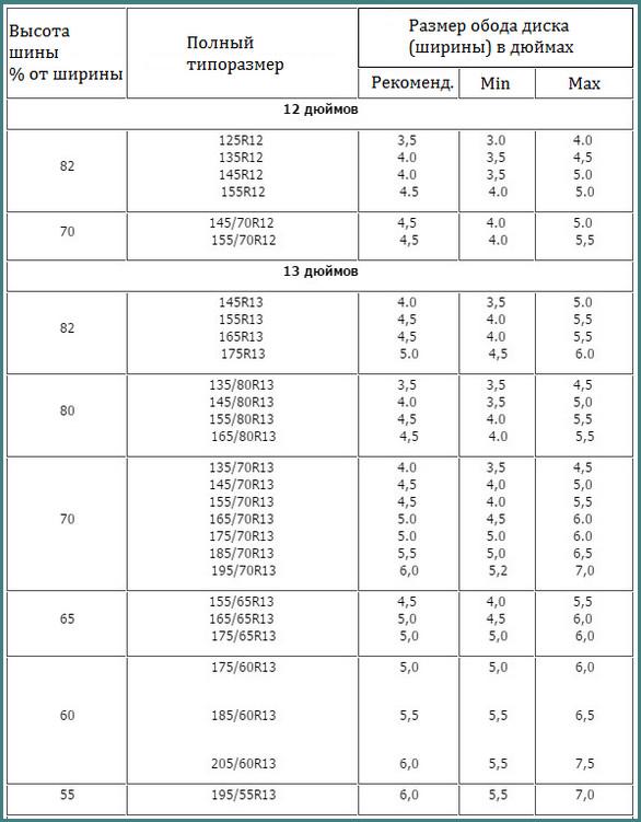 Размеры шин, таблица, обзор-1