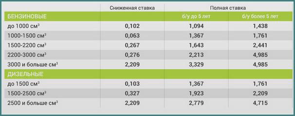 Растаможка авто в Украине 2016 - последние новости, обзор-1