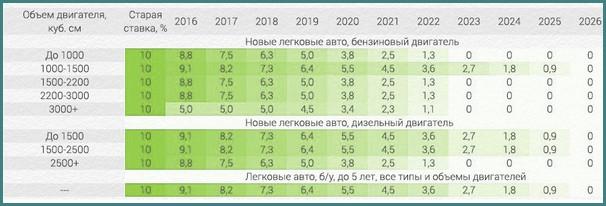 Растаможка авто в Украине 2016 - последние новости, обзор-2