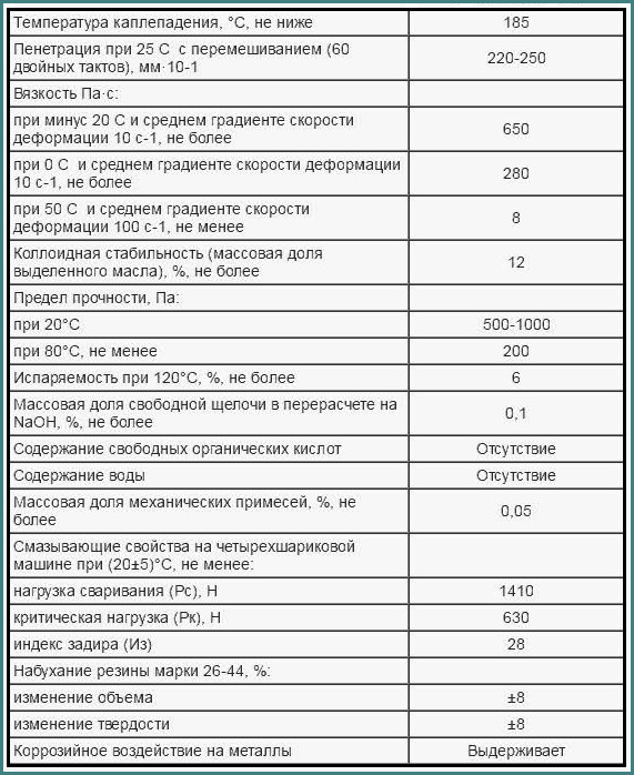 Литол 24, характеристики и применение, аналитика-1