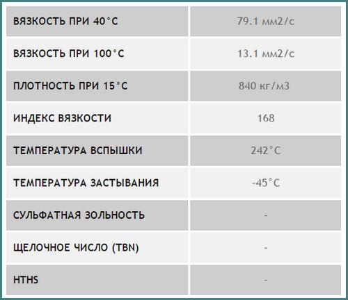 Shell Helix Ultra 5w40, характеристики, аналитика-1