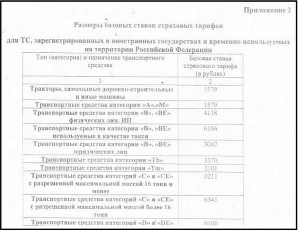 Базовый тариф ОСАГО 2017, обзор-5