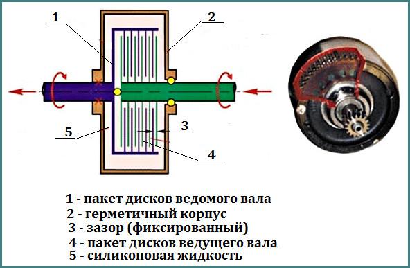 Вискомуфта вентилятора, принцип работы, обзор-1