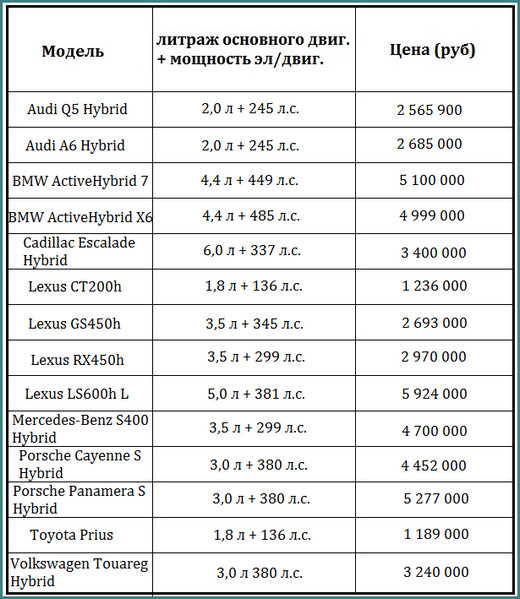 Гибридные автомобили в России, цены 2017, анализ-2