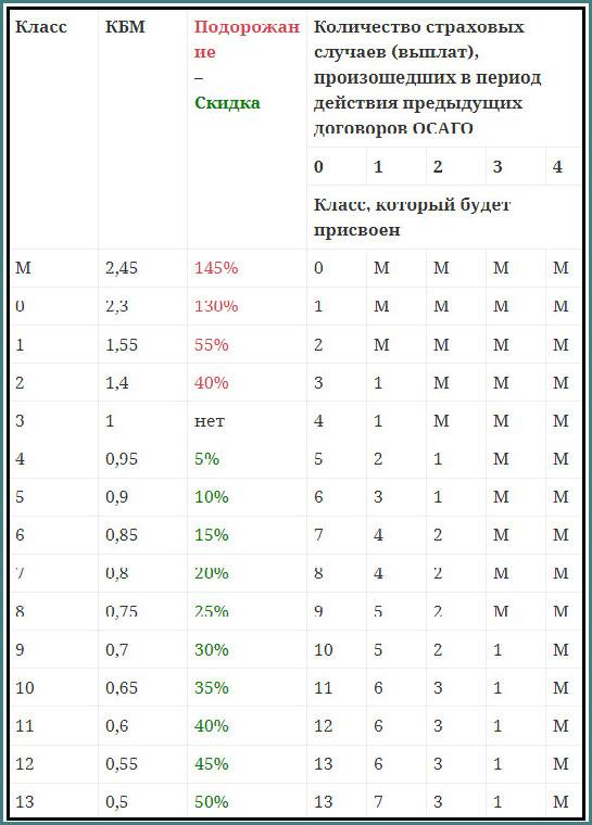 Таблица КБМ ОСАГО 2017, обзор-1
