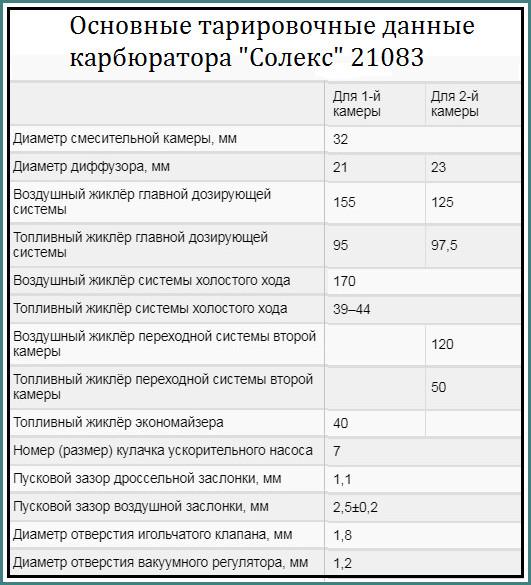 Карбюратор Солекс 21083, устройство и регулировка, уменьшение расхода, анализ-4