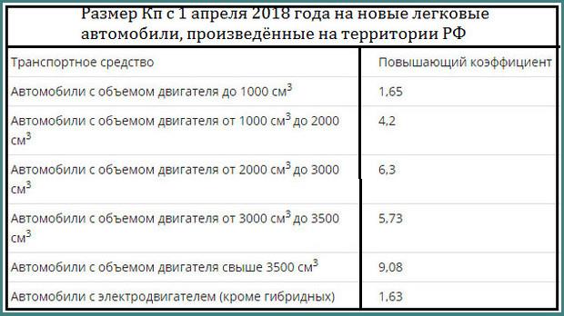 Утилизационный сбор с 2018 года, последние новости, анализ-2
