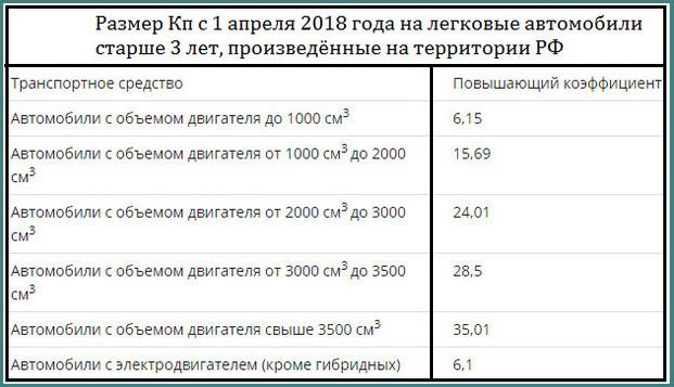 Утилизационный сбор с 2018 года, последние новости, анализ-3