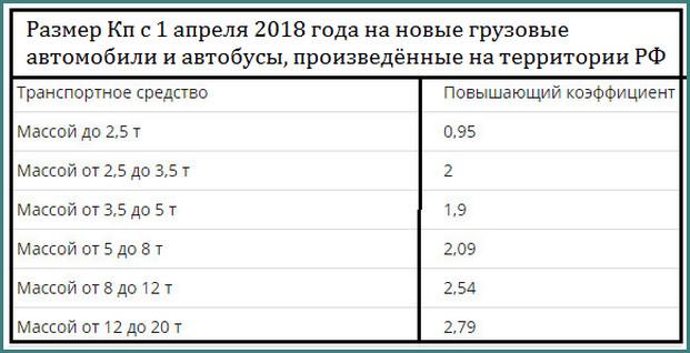 Утилизационный сбор с 2018 года, последние новости, анализ-4