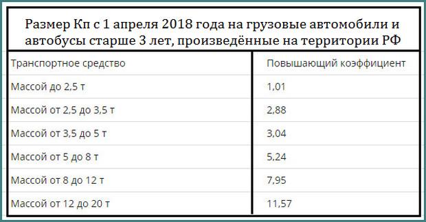 Утилизационный сбор с 2018 года, последние новости, анализ-5