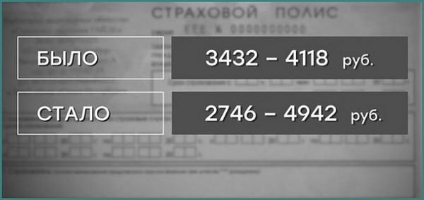 Новые тарифы ОСАГО с 9 января 2019, обзор, анализ-1