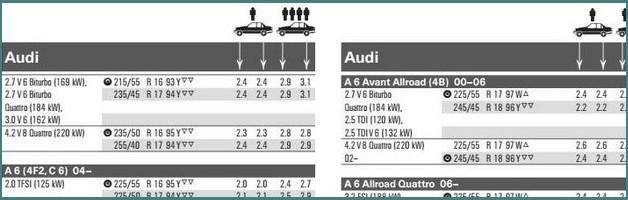 Таблица давления в шинах по марке автомобиля и пояснения