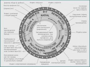 Какая бывает маркировка всесезонных шин, описание-1