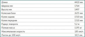 Фото, цены, характеристики автомобилей Лада Веста универсал-2