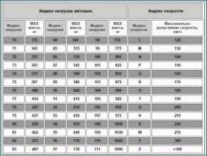Индекс нагрузки шин, анализ-3