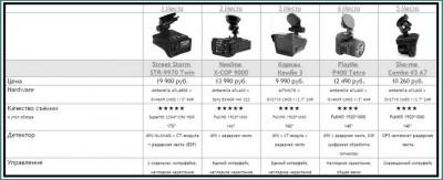 Какой видеорегистратор с антирадаром лучше по рейтингу 2016 года, обзор-1