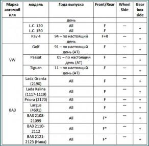 Применяемость триподных ШРУСов, таблицы-4