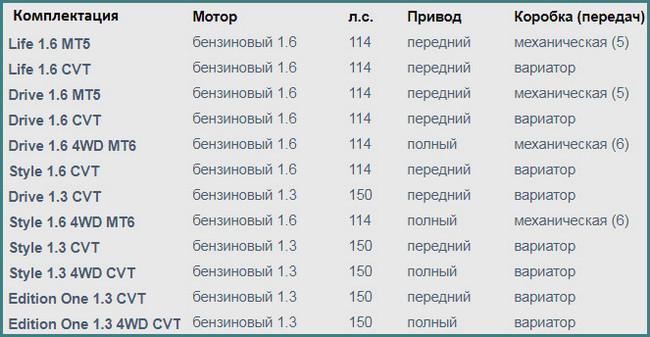 Рено Аркана, цена и комплектация в России-1