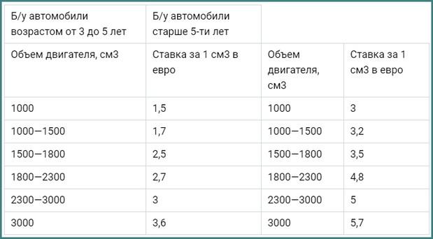 Новости, растаможка авто в России, калькулятор, 2019, 2020