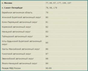 Цифровые коды регионов России-1
