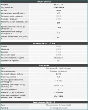 Технические характеристики ВАЗ-2110