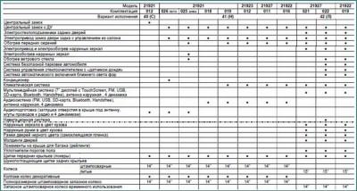 Лада Калина 2, комплектации и цены 2016, обзор-2