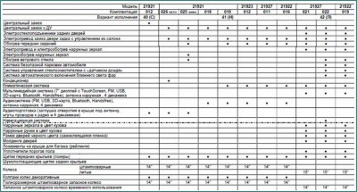 Лада Калина 2, комплектации и цены 2016, обзор-3