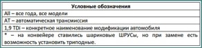 Применяемость триподных ШРУСов, таблицы